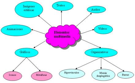 Mapa conceptual de la categoria Elementos multimedia